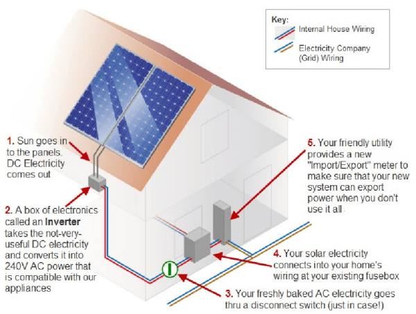 How A Solar Power Electricity System Works Destination